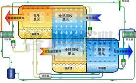 山东中央新风系统专业施工